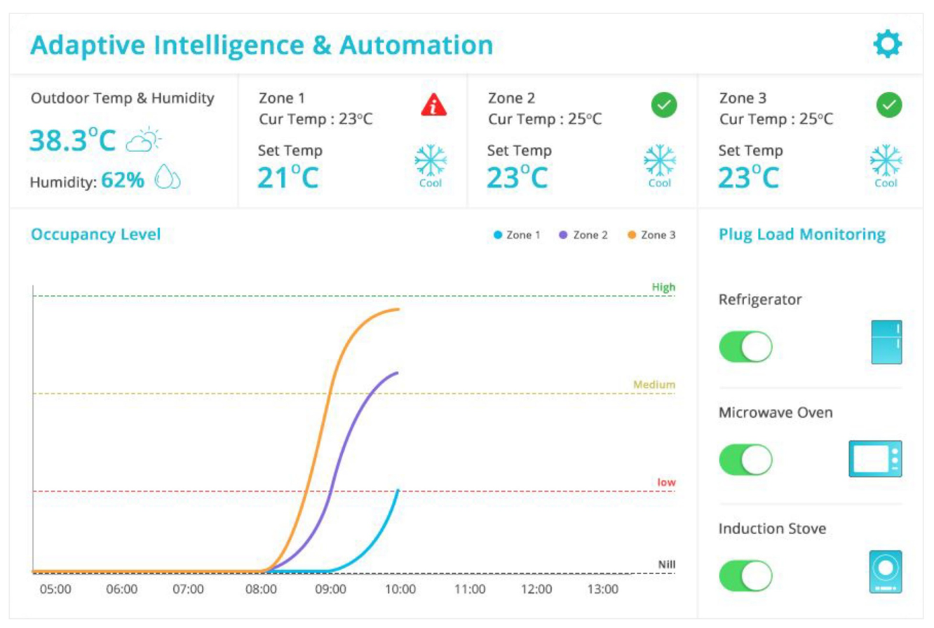 Adjust the AC temperature based on indoor, outdoor climatic conditions and occupancy levels using AI algorithm. Save up to 15% on your energy bill!